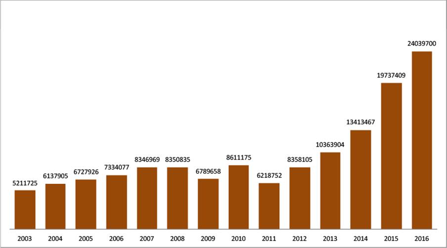 国内の訪日外客数の推移